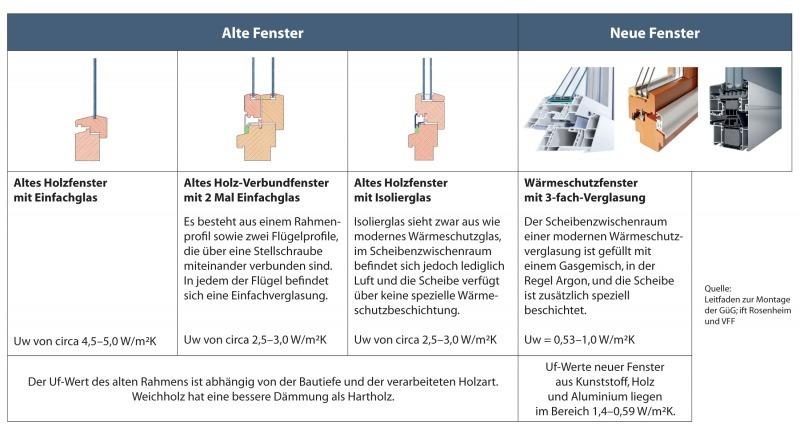 Odermatt Fenster Turen Ag Beratung Planung Montage Und Service